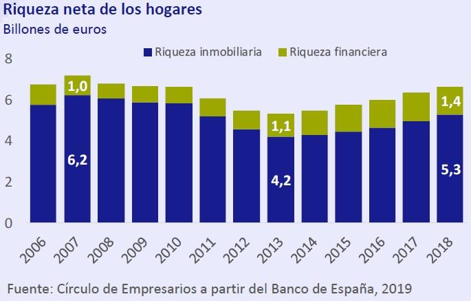 Riqueza neta de los hogares así está... la Economía junio 2019 Círculo de Empresarios
