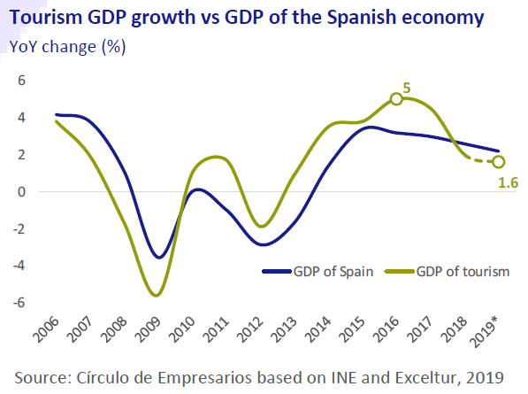 Tourism GDP growth vs GDP of the Spanish economy