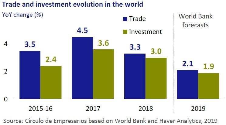 Trade investments evolution in the world Economy... at a glance June 2019 Círculo de Empresarios