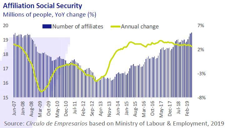Affiliation Social Security Economy... at a glance July-Agost 2019 Círculo de Empresarios
