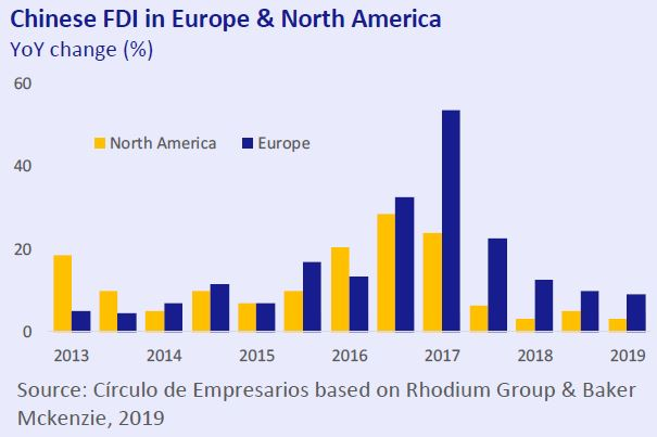 Chinese-FDI-in-Europe-&-North-America-business-at-a-glance-July-August-2019-Circulo-de-Empresarios