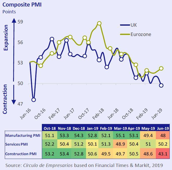 Cpmposite PMI Economy... at a glance July-Agost 2019 Círculo de Empresarios