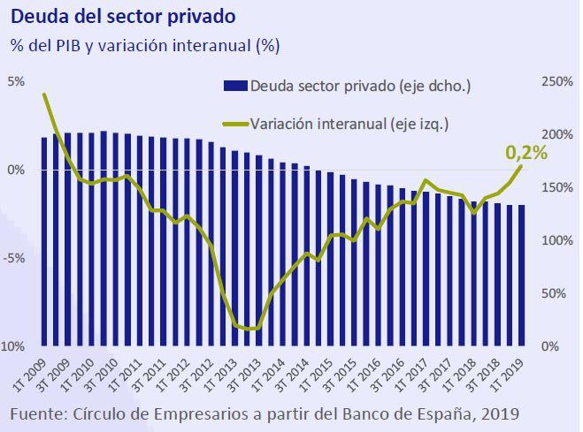 Deuda-sector-privado-asi-esta-la-empresa-julio-agosto-2019-Circulo-de-Empresarios