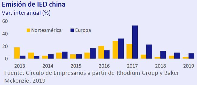 Emision-de-IED-China-asi-esta-la-empresa-julio-agosto-2019-Circulo-de-Empresarios