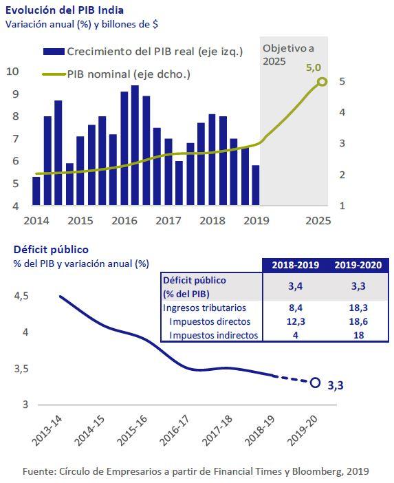 Evolución PIB India y déficit público Así está... la Economía julio-agosto 2019 Círculo de Empresarios