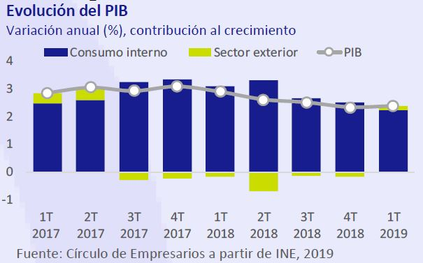 Evolución del PIB Así está... la Economía julio-agosto 2019 Círculo de Empresarios