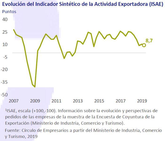 Evolucion-indicador-sintetico-actividad-exportadora-asi-esta-la-empresa-julio-agosto-2019-Circulo-de-Empresarios