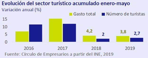 Evolución del sector turístico Así está... la Economía julio-agosto 2019 Círculo de Empresarios