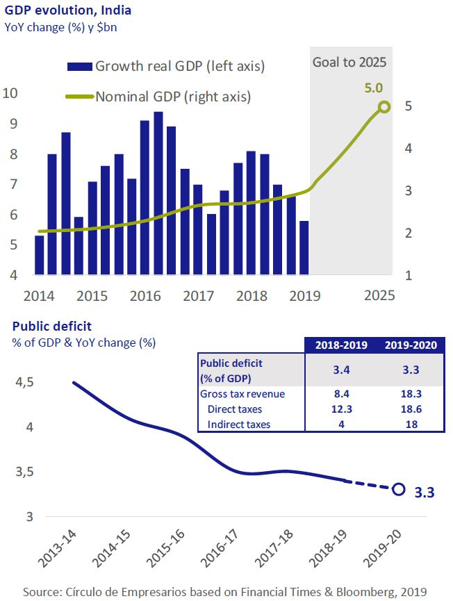 GDP evolution India and Public deficit Economy... at a glance July-Agost 2019 Círculo de Empresarios