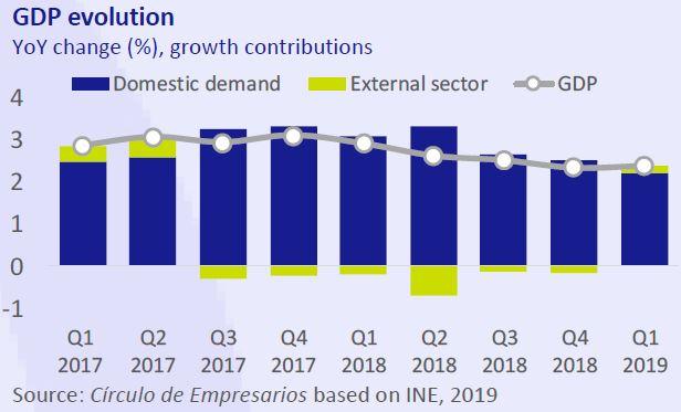 GDP evolution Economy,,, at a glace July-Agost 2019 Círculo de Empresarios