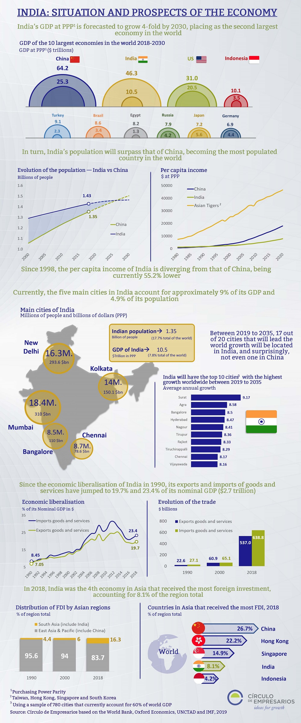 India: Situation and prospects of the economy