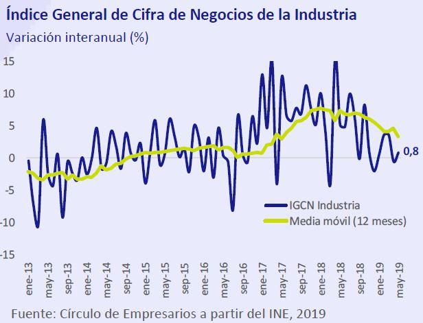Indice-General-Cifra-Negocios-Industria-asi-esta-la-empresa-julio-agosto-2019-Circulo-de-Empresarios