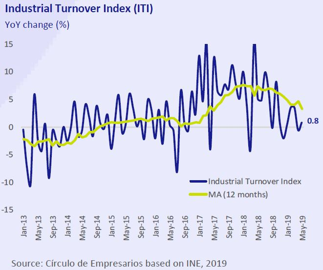 Industrial-Turnover-Index-ITI-business-at-a-glance-July-August-2019-Circulo-de-Empresarios