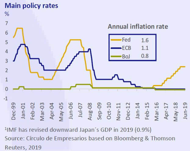 Main-Policy-Rates-business-at-a-glance-July-August-2019-Circulo-de-Empresarios