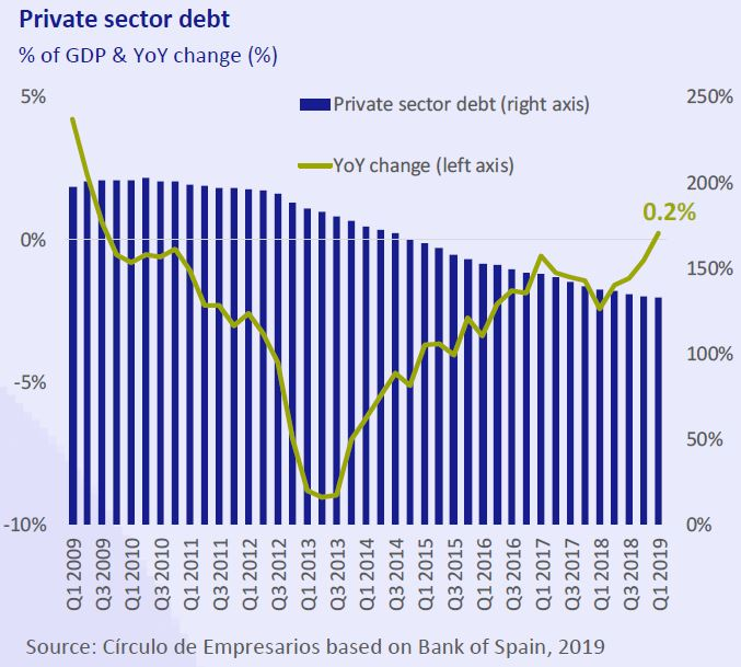 Private-sector-debt-business-at-a-glance-July-August-2019-Circulo-de-Empresarios