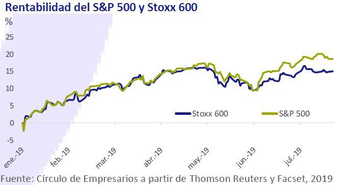 Rentabilidad-S&P-500-y-Stoxx-600-asi-esta-la-empresa-julio-agosto-2019-Circulo-de-Empresarios