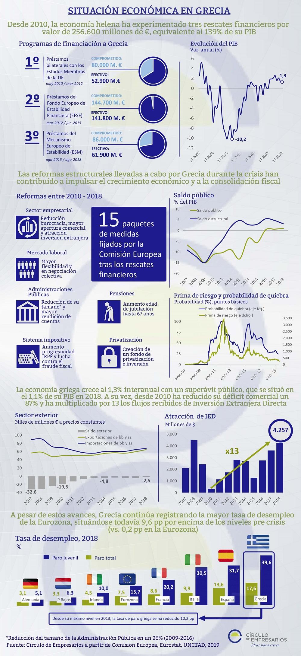 Situación económica griega infografía julio 2019 Círculo de Empresarios