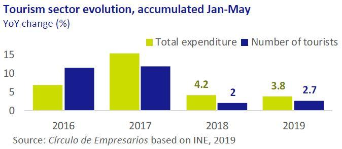 Tourism sector evolution Economy... at a glance July-Agost 2019 Círculo de Empresarios