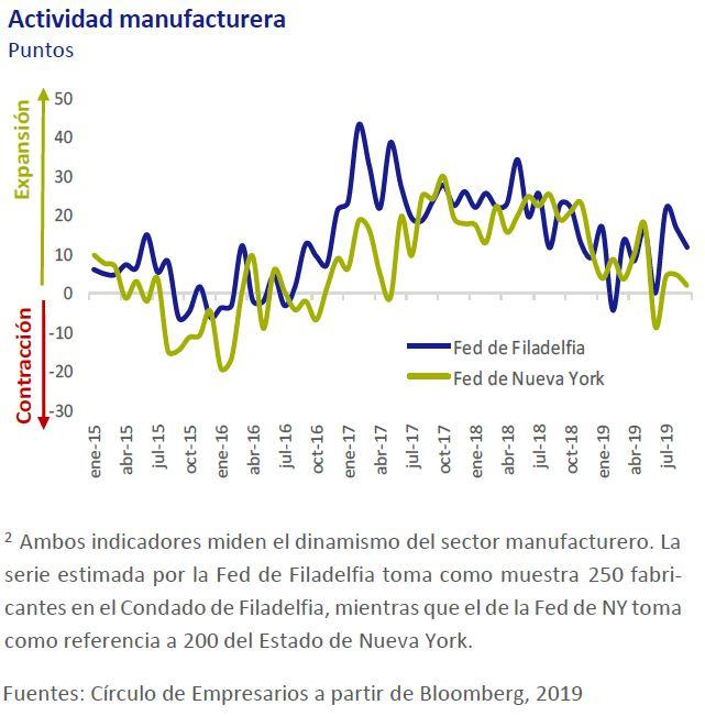 Actividad-manufacturera-Asi-esta-la-economia-septiembre-2019-Circulo-de-Empresarios