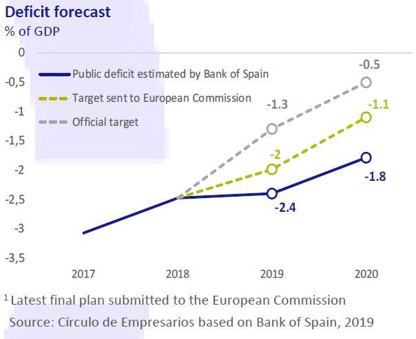 Deficit-forecast-Economy-at-a-glance-September-2019-Circulo-de-Empresarios