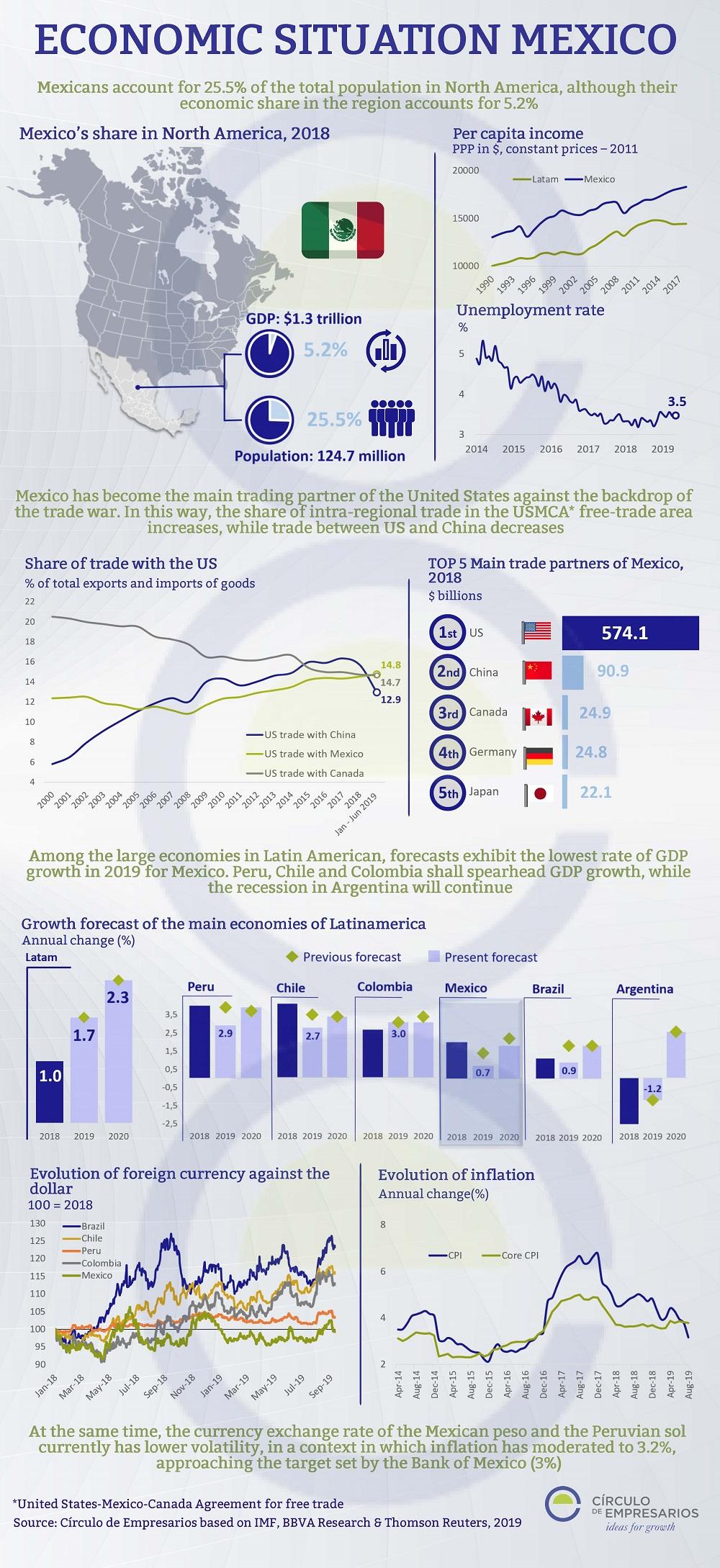 Economic-Situation-Mexico-September-2019-Circulo-de-Empresarios Infographic