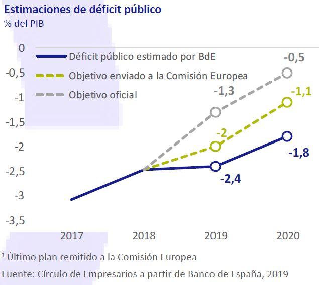 Estimaciones-de-deficit-publico-Asi-esta-la-economia-septiembre-2019-Circulo-de-Empresarios