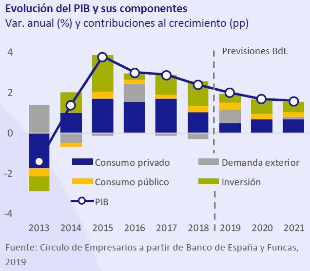 Evolucion-PIB-y-sus-componentes-Asi-esta-la-economia-septiembre-2019-Circulo-de-Empresarios