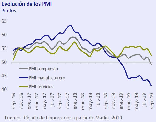 Evolucion-de-los-PMI-Asi-esta-la-economia-septiembre-2019-Circulo-de-Empresarios