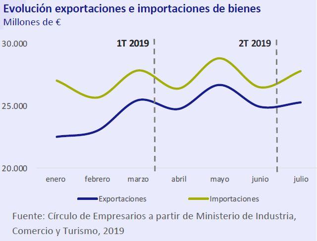 Evolucion-exportaciones-e-importaciones-de-bienes-Asi-esta-la-economia-septiembre-2019-Circulo-de-Empresarios