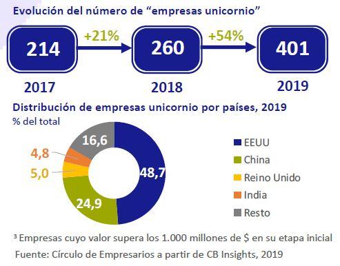 Evolucion-numero-de-empresas-unicornio-asi-esta-la-empresa-septiembre-2019-Circulo-de-Empresarios