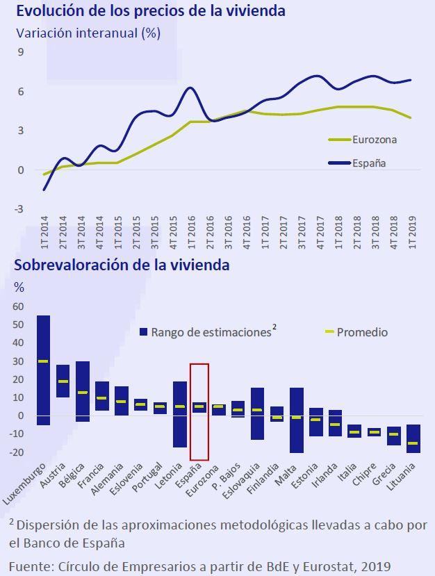 Evolucion-precios-vivienda-sobrevaloracion-vivienda-asi-esta-la-empresa-septiembre-2019-Circulo-de-Empresarios