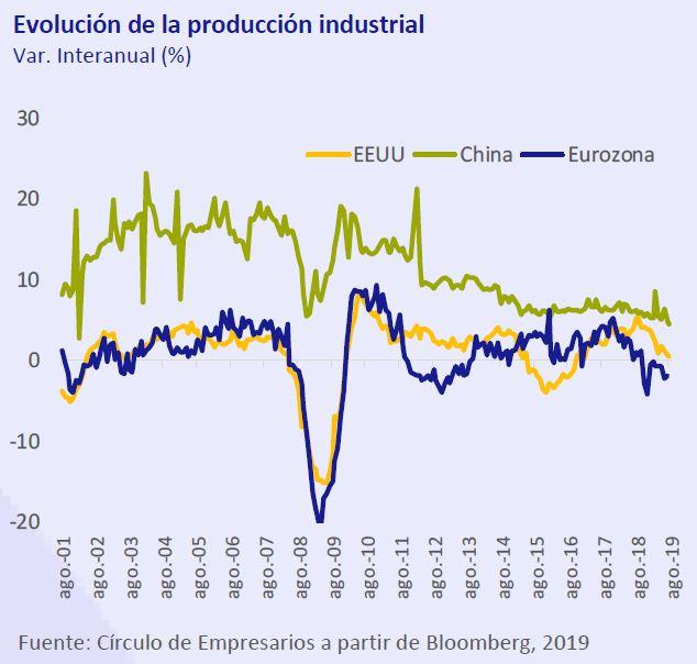 Evolucion-produccion-industrial-asi-esta-la-empresa-septiembre-2019-Circulo-de-Empresarios