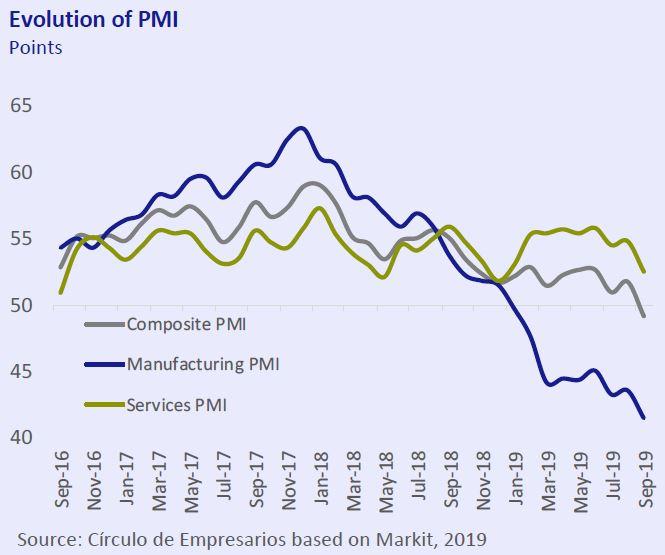 Evolution-of-PMI-Economy-at-a-glance-September-2019-Circulo-de-Empresarios