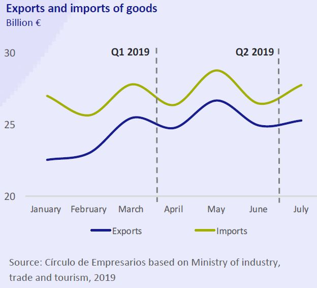 Exports-and-imports-of-goods-Economy-at-a-glance-September-2019-Circulo-de-Empresarios