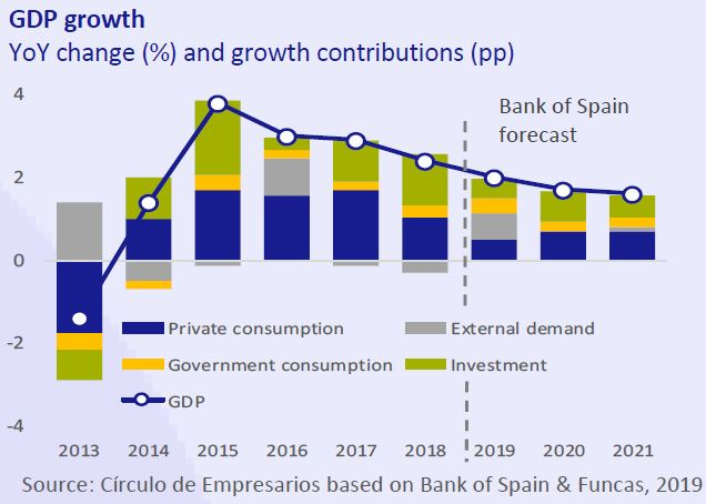 GDP-Growth-Economy-at-a-glance-September-2019-Circulo-de-Empresarios