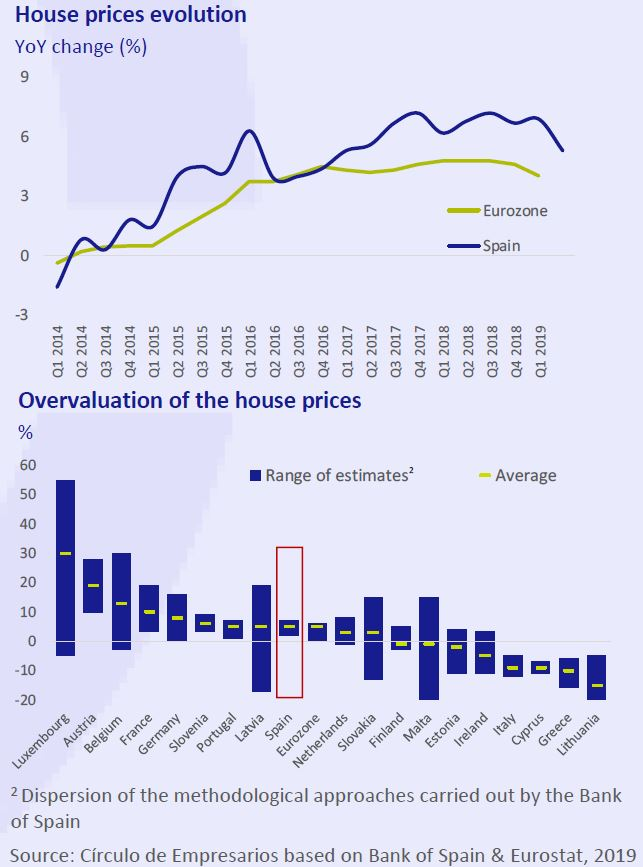 House-prices-evolution-Overvaluation-house-price-business-at-a-glance-september-2019-Circulo-de-Empresarios