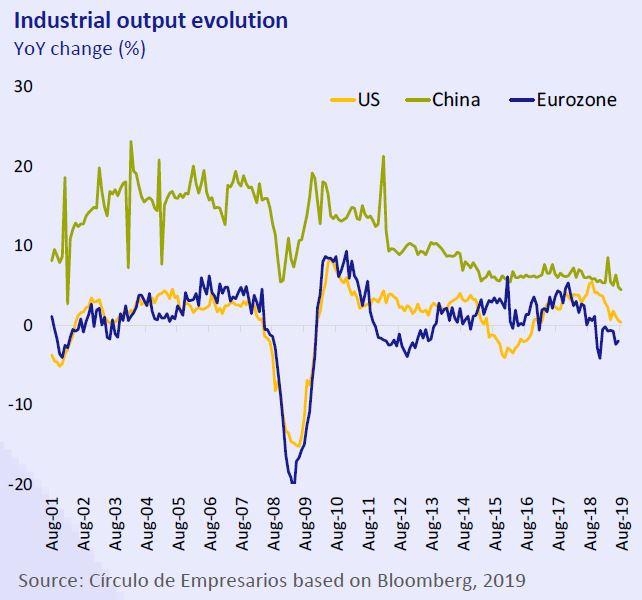 Industrial-output.evolution-business-at-a-glance-september-2019-Circulo-de-Empresarios