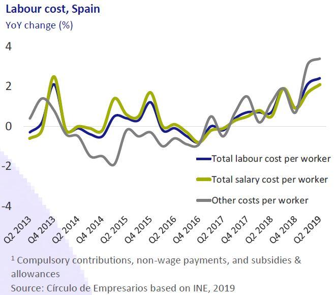 Labour-cost-business-at-a-glance-september-2019-Circulo-de-Empresario