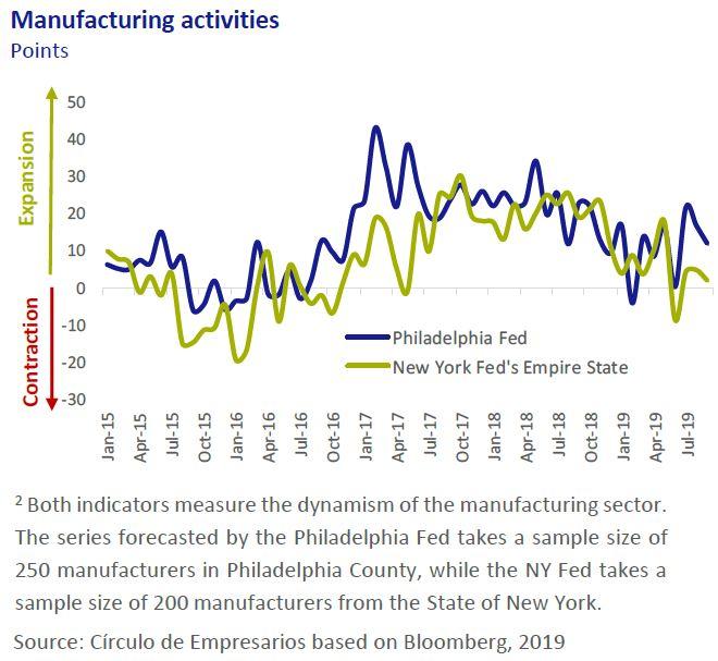 Manufacturing-activities-Economy-at-a-glance-September-2019-Circulo-de-Empresarios