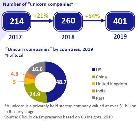 Number-of-Unicorn-Companies-business-at-a-glance-september-2019-Circulo-de-Empresarios
