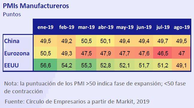 PMIs-Manufactureros-asi-esta-la-empresa-septiembre-2019-Circulo-de-Empresarios