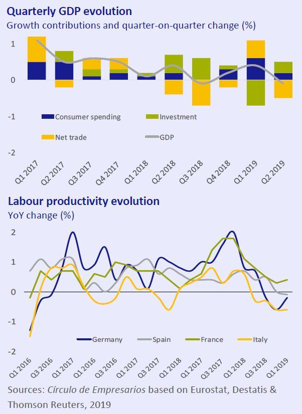 Quarterly-GDP-evolution-and-Labour-productivity-evolution-Economy-at-a-glance-September-2019-Circulo-de-empresarios