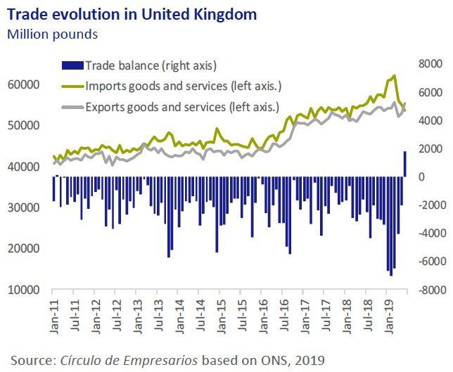 Trade-evolution-in-United-Kingdom-economy-at-a-glance-September-2019-Circulo-de-empresarios