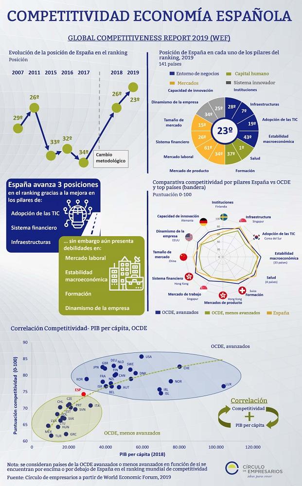 Competitividad de la Economía Española