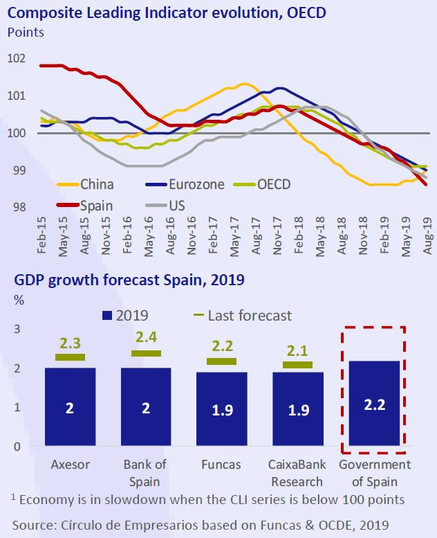Composite-leading-indicator-evolution-OECD-Economy-at-a-glance-October-2019-Circulo-de-Empresarios