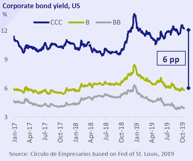 Corporate-bond-yield-US-Business-at-a-glance-October-2019-Circulo-de-Empresarios