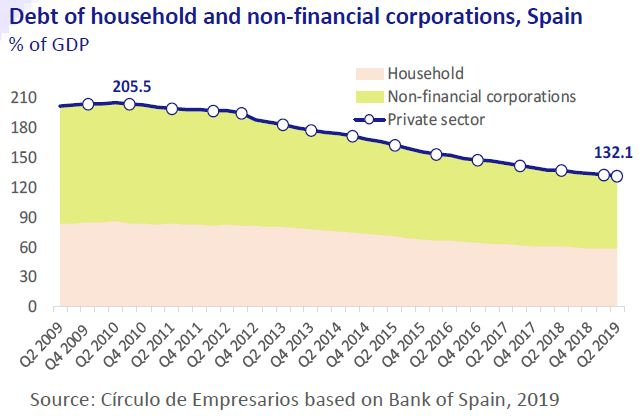 Debt-of-household-and-non-financial-corporations-Spain-Business-at-a-glance-October-2019-Circulo-de-Empresarios