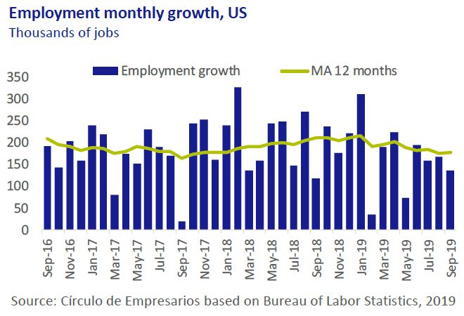 Employment-monthly-growth-US-Economy-at-a-glance-October-2019-Circulo-de-Empresarios