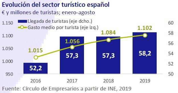 Evaluacion-de-indicador-turistico-español-asi-esta-la-economia-octubre-2019-Circulo-de-Empresarios