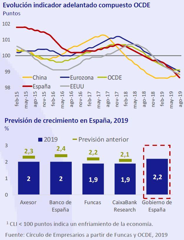 Evaluacion-indicador-adelantado-compuesto-OCDE-asi-esta-la-economia-octubre-2019-Circulo-de-Empresarios